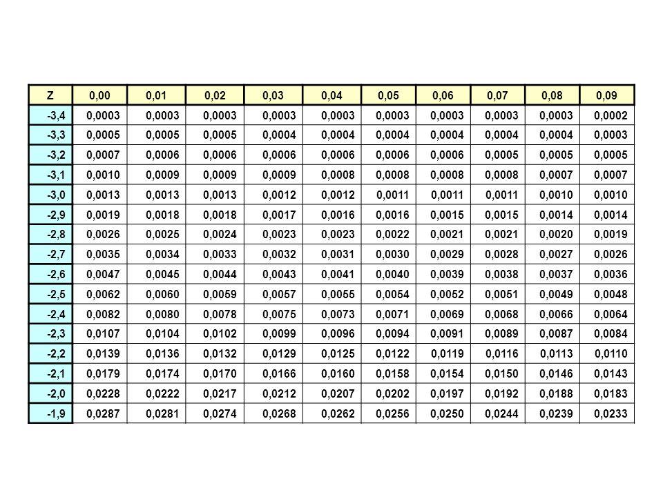 Z 0,00. 0,01. 0,02. 0,03. 0,04. 0,05. 0,06. 0,07. 0,08. 0,09. -3,4. 0,0003. 0,0002. -3,3.