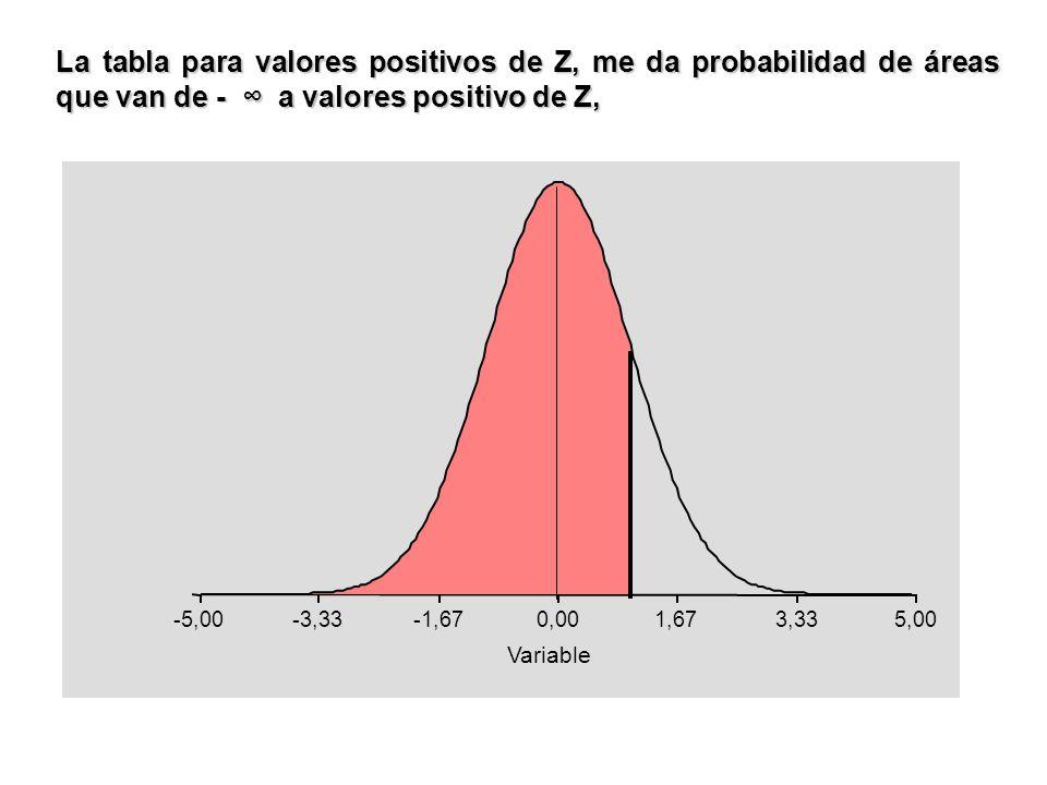 La tabla para valores positivos de Z, me da probabilidad de áreas que van de - ∞ a valores positivo de Z,