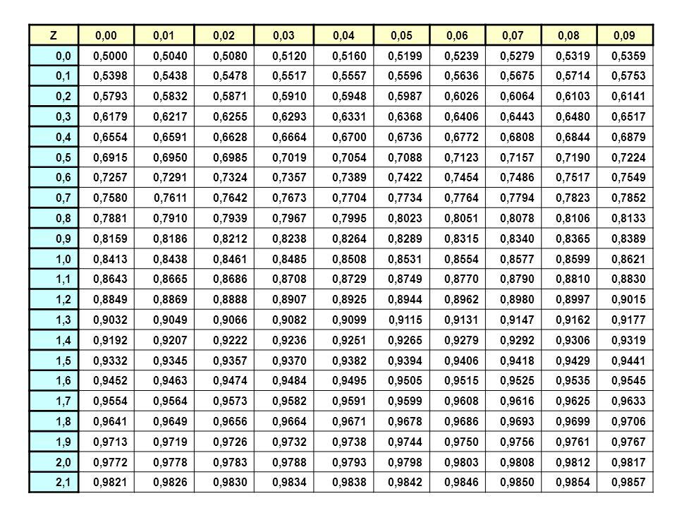 Z 0,00. 0,01. 0,02. 0,03. 0,04. 0,05. 0,06. 0,07. 0,08. 0,09. 0,0. 0,5000. 0,5040. 0,5080.