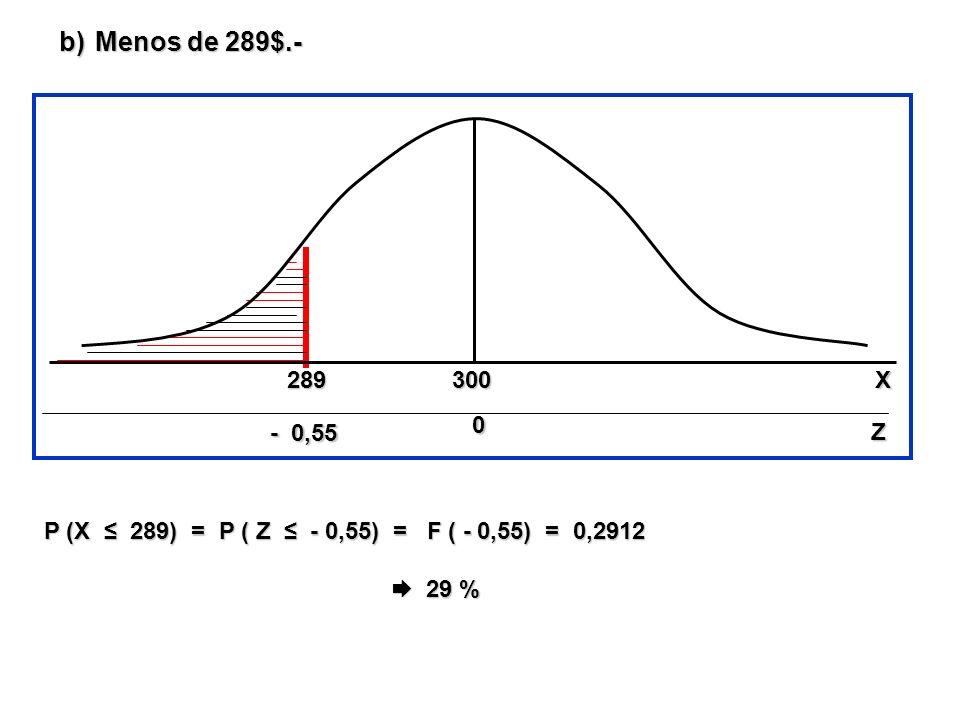 Menos de 289$.- 289. 300. X. - 0,55. Z. P (X ≤ 289) = P ( Z ≤ - 0,55) = F ( - 0,55) = 0,2912.