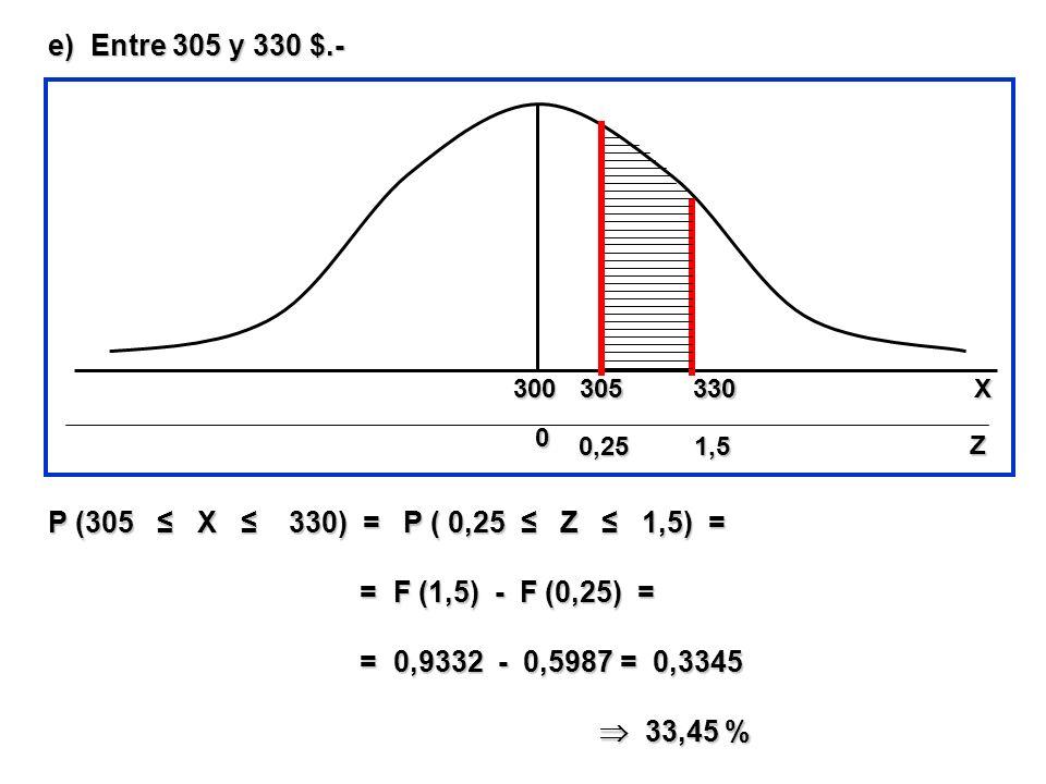 e) Entre 305 y 330 $.- P (305 ≤ X ≤ 330) = P ( 0,25 ≤ Z ≤ 1,5) =
