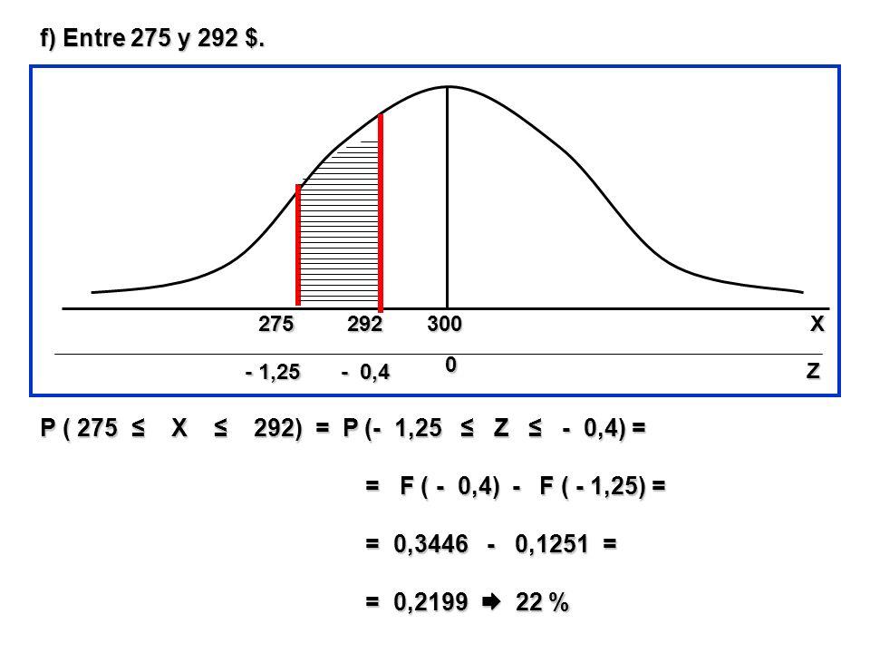 f) Entre 275 y 292 $. P ( 275 ≤ X ≤ 292) = P (- 1,25 ≤ Z ≤ - 0,4) =