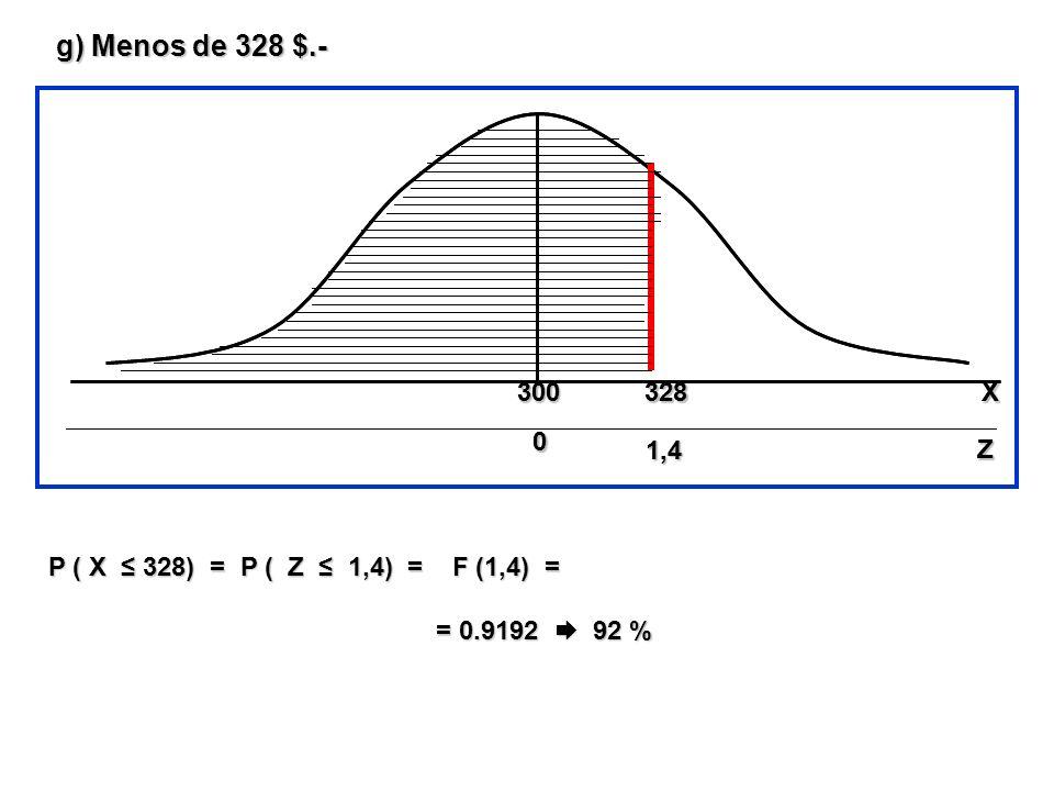 g) Menos de 328 $.- 300. 300. 328. 328. X. X. 1,4. 1,4. Z. Z. P ( X ≤ 328) = P ( Z ≤ 1,4) = F (1,4) =