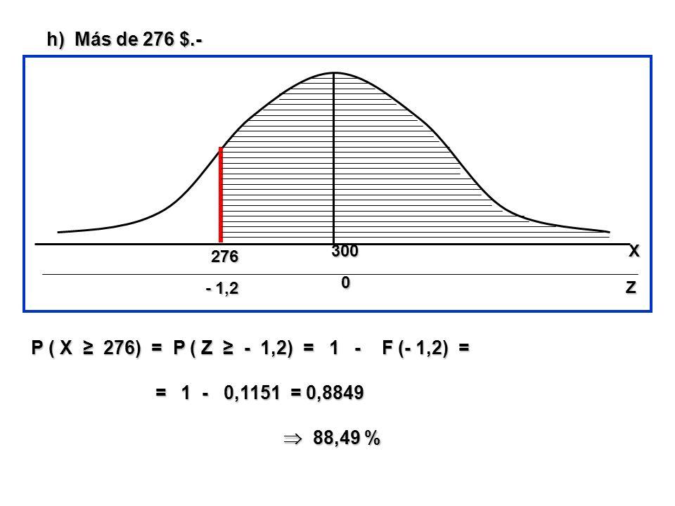 h) Más de 276 $.- P ( X ≥ 276) = P ( Z ≥ - 1,2) = 1 - F (- 1,2) =