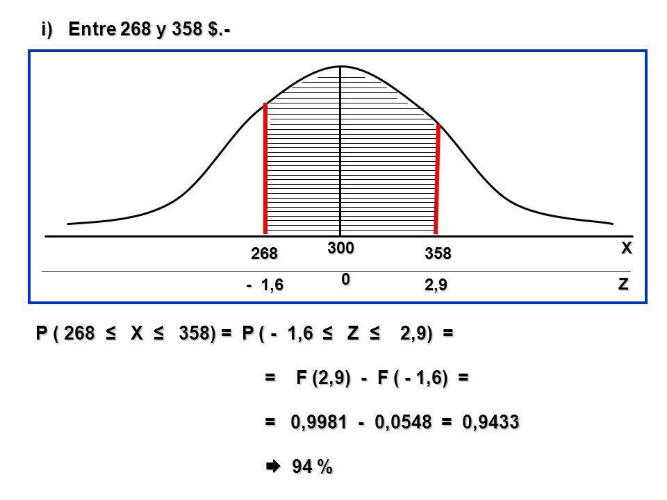 Entre 268 y 358 $.- P ( 268 ≤ X ≤ 358) = P ( - 1,6 ≤ Z ≤ 2,9) =