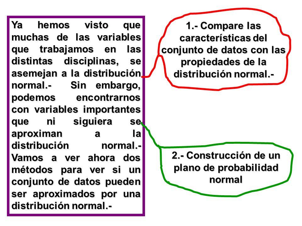 2.- Construcción de un plano de probabilidad normal