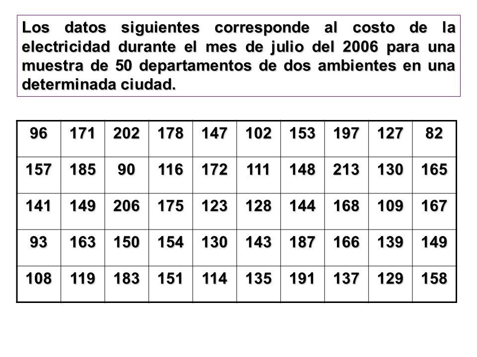 Los datos siguientes corresponde al costo de la electricidad durante el mes de julio del 2006 para una muestra de 50 departamentos de dos ambientes en una determinada ciudad.