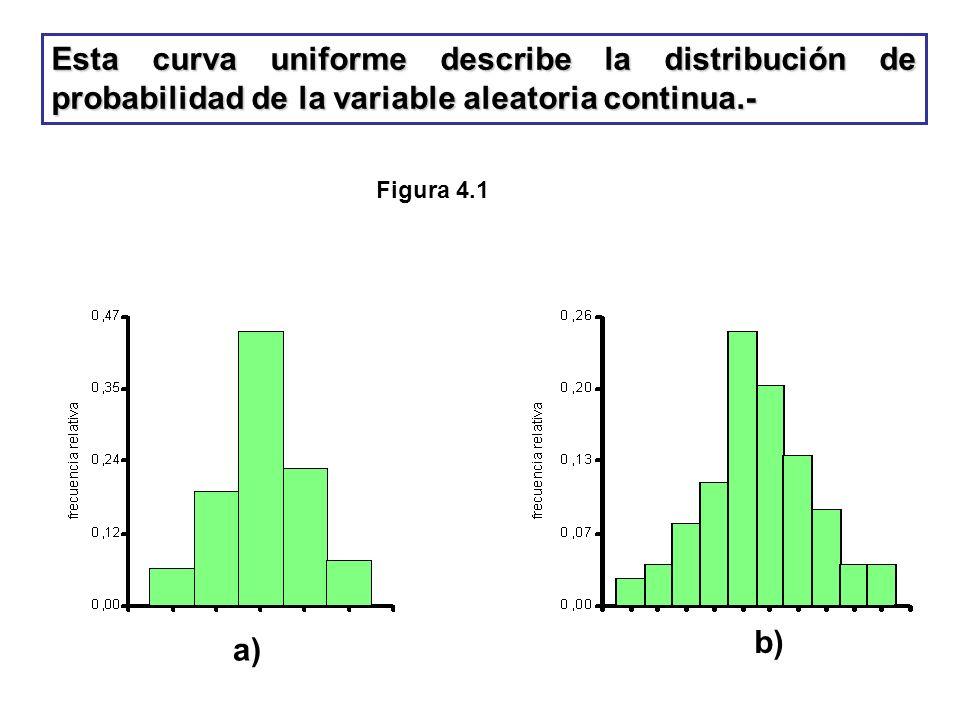 Esta curva uniforme describe la distribución de probabilidad de la variable aleatoria continua.-