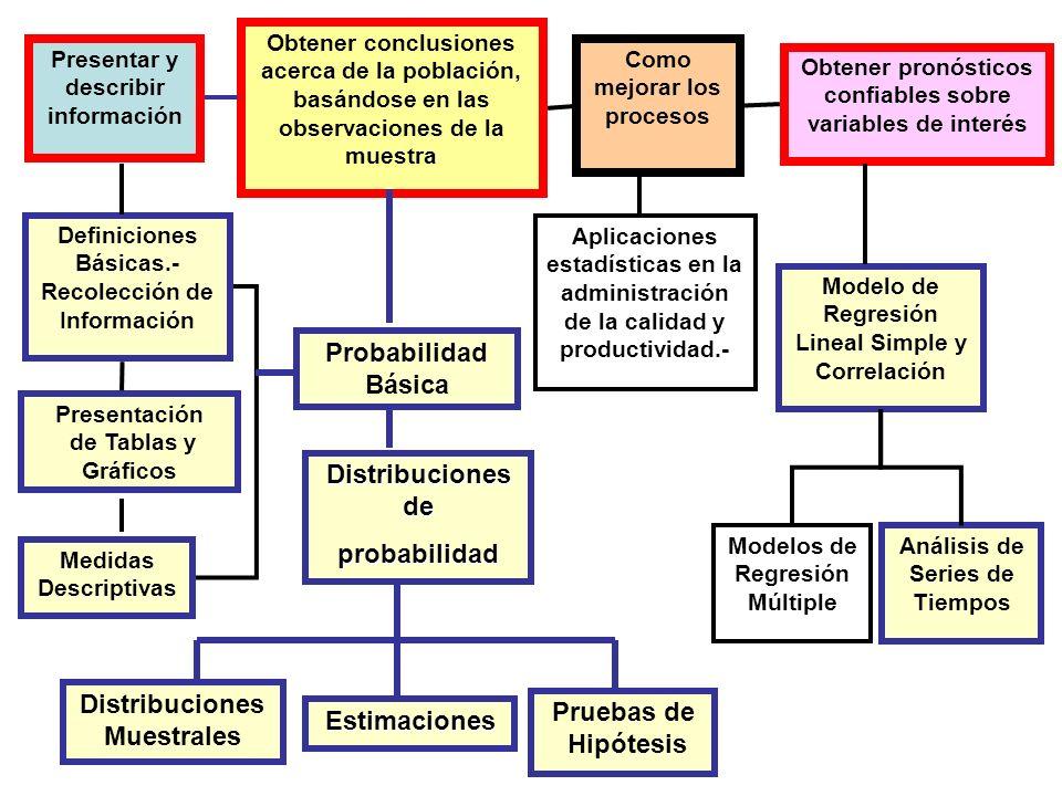 Distribuciones Muestrales Pruebas de Hipótesis Estimaciones