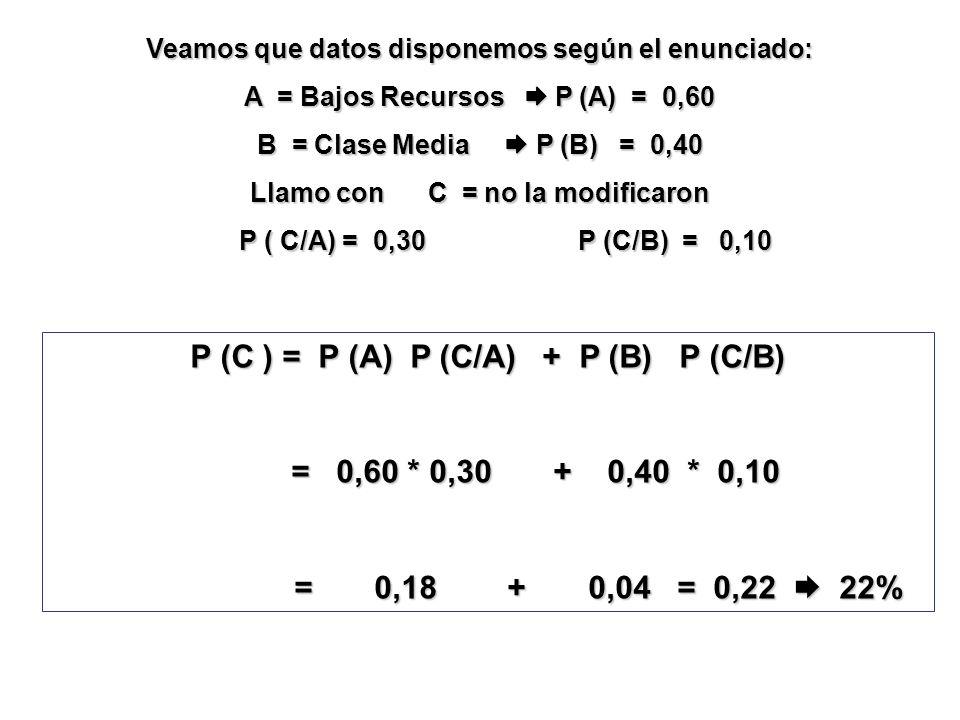 P (C ) = P (A) P (C/A) + P (B) P (C/B)