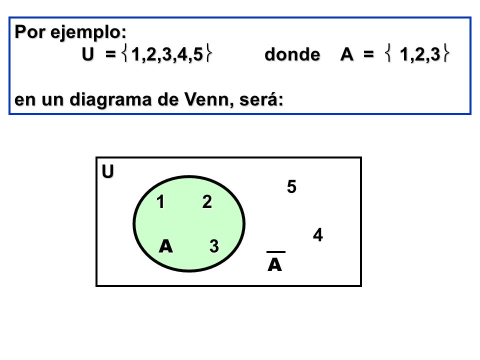 Por ejemplo: U = 1,2,3,4,5 donde A =  1,2,3 en un diagrama de Venn, será: U. 5.