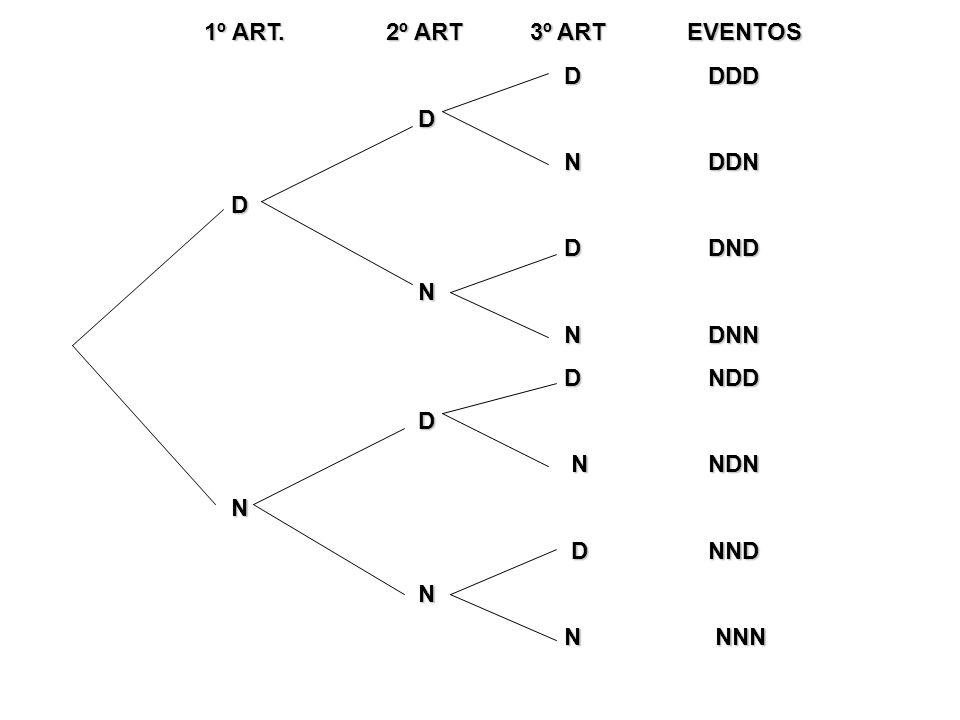 1º ART. 2º ART 3º ART EVENTOS D DDD. D. N DDN.