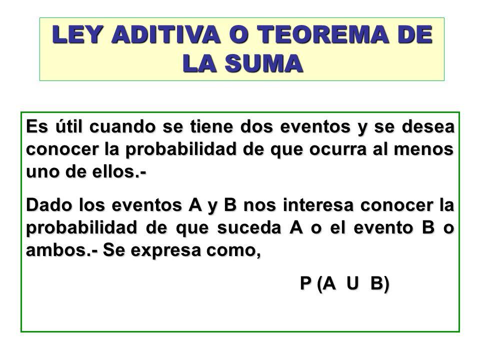 LEY ADITIVA O TEOREMA DE LA SUMA