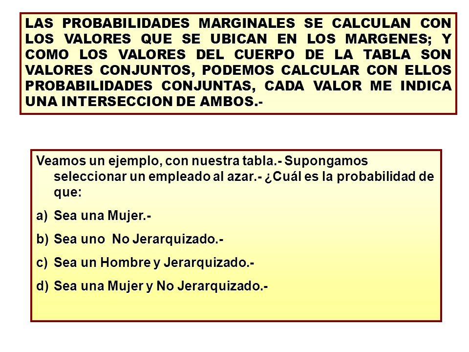 LAS PROBABILIDADES MARGINALES SE CALCULAN CON LOS VALORES QUE SE UBICAN EN LOS MARGENES; Y COMO LOS VALORES DEL CUERPO DE LA TABLA SON VALORES CONJUNTOS, PODEMOS CALCULAR CON ELLOS PROBABILIDADES CONJUNTAS, CADA VALOR ME INDICA UNA INTERSECCION DE AMBOS.-