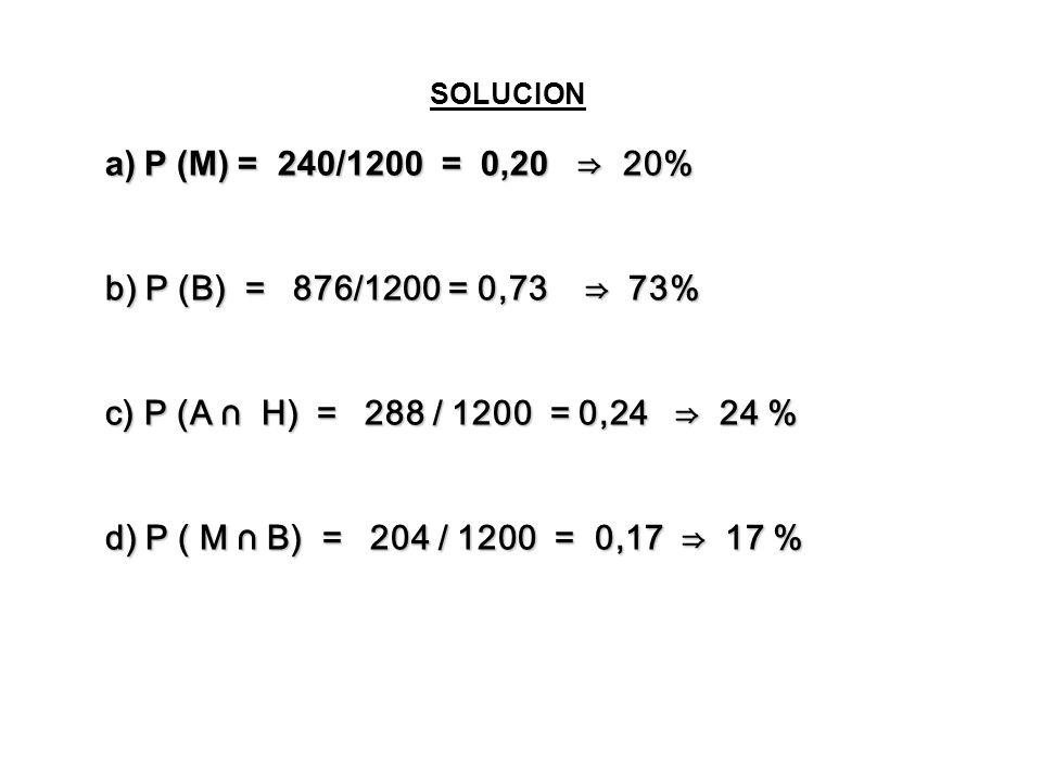 P (M) = 240/1200 = 0,20 ⇒ 20% b) P (B) = 876/1200 = 0,73 ⇒ 73%