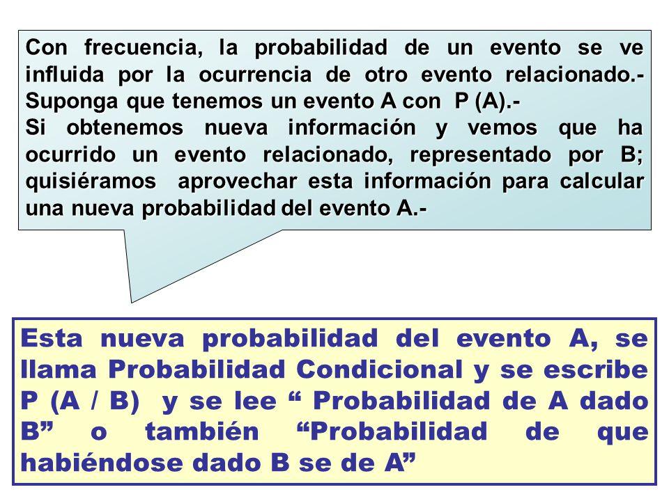 Con frecuencia, la probabilidad de un evento se ve influida por la ocurrencia de otro evento relacionado.- Suponga que tenemos un evento A con P (A).-