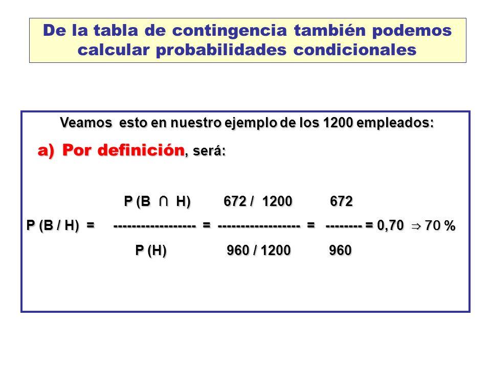 De la tabla de contingencia también podemos calcular probabilidades condicionales