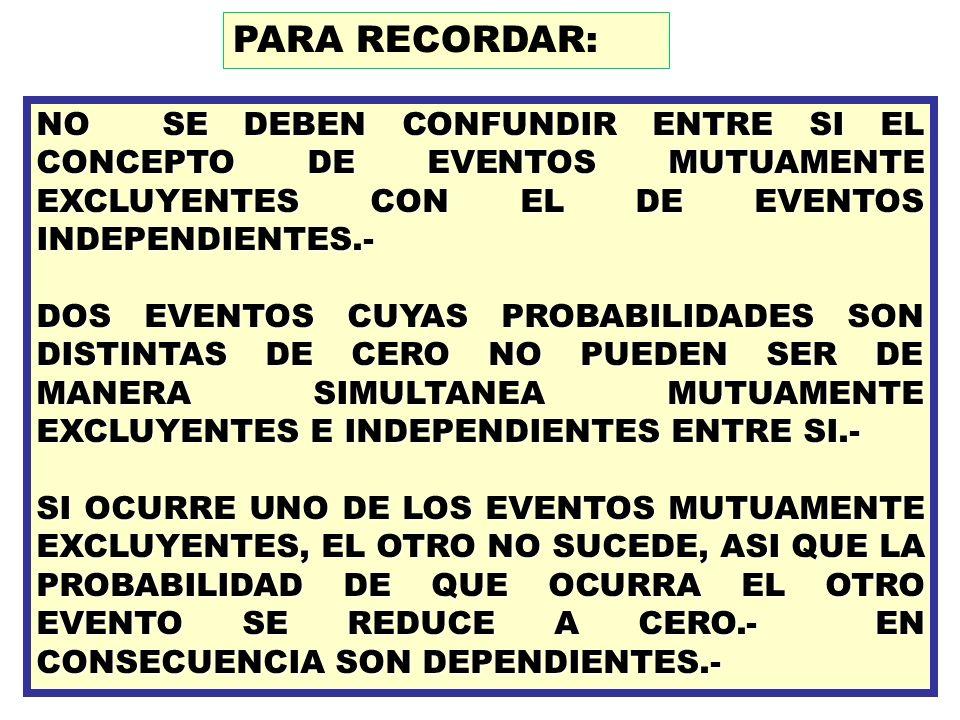 PARA RECORDAR:NO SE DEBEN CONFUNDIR ENTRE SI EL CONCEPTO DE EVENTOS MUTUAMENTE EXCLUYENTES CON EL DE EVENTOS INDEPENDIENTES.-