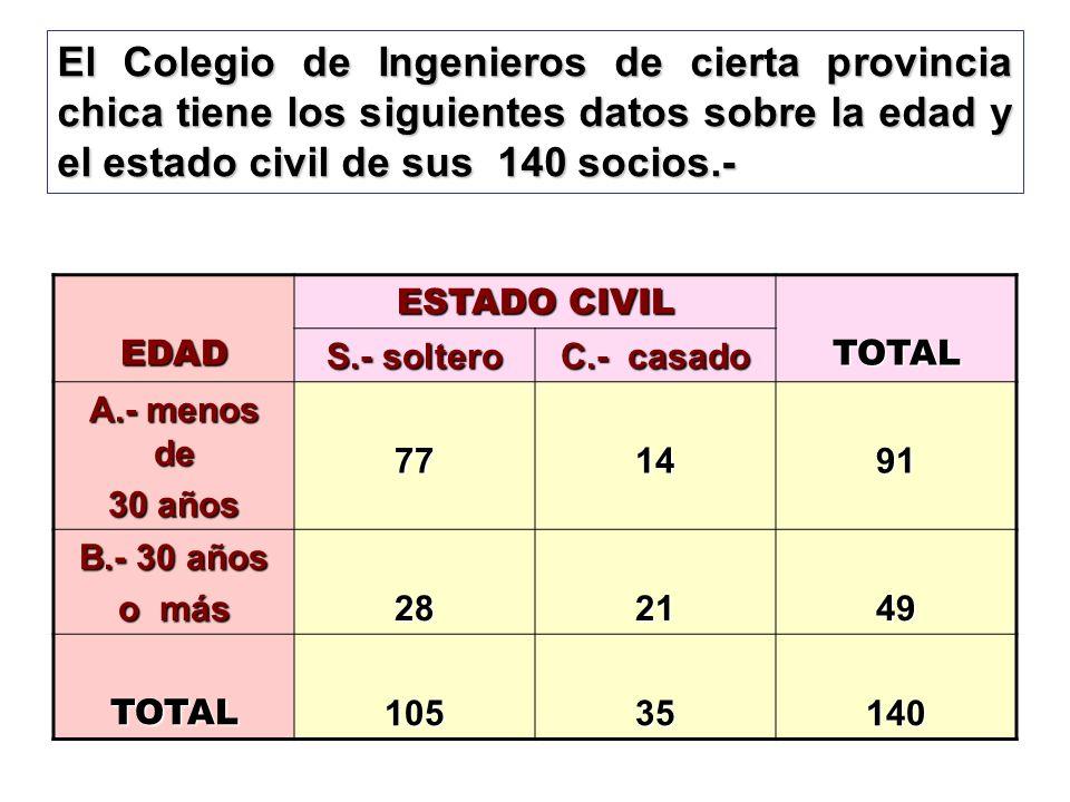 El Colegio de Ingenieros de cierta provincia chica tiene los siguientes datos sobre la edad y el estado civil de sus 140 socios.-