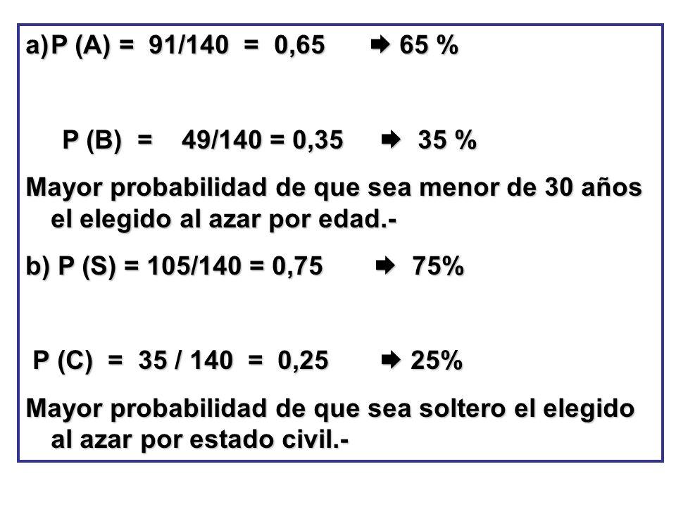 P (A) = 91/140 = 0,65  65 % P (B) = 49/140 = 0,35  35 %