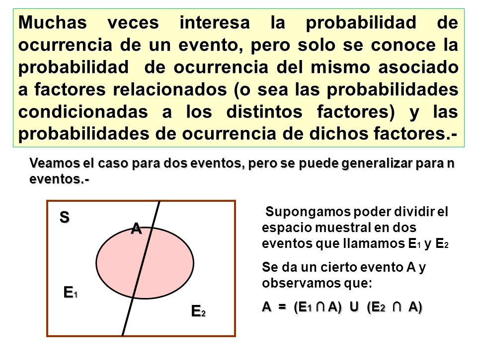 Muchas veces interesa la probabilidad de ocurrencia de un evento, pero solo se conoce la probabilidad de ocurrencia del mismo asociado a factores relacionados (o sea las probabilidades condicionadas a los distintos factores) y las probabilidades de ocurrencia de dichos factores.-