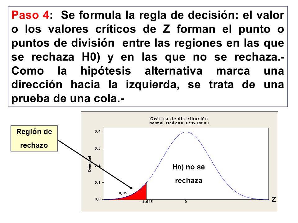 Paso 4: Se formula la regla de decisión: el valor o los valores críticos de Z forman el punto o puntos de división entre las regiones en las que se rechaza H0) y en las que no se rechaza.- Como la hipótesis alternativa marca una dirección hacia la izquierda, se trata de una prueba de una cola.-