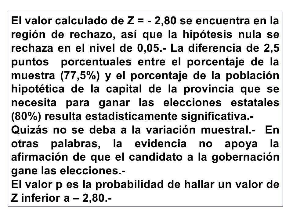 El valor calculado de Z = - 2,80 se encuentra en la región de rechazo, así que la hipótesis nula se rechaza en el nivel de 0,05.- La diferencia de 2,5 puntos porcentuales entre el porcentaje de la muestra (77,5%) y el porcentaje de la población hipotética de la capital de la provincia que se necesita para ganar las elecciones estatales (80%) resulta estadísticamente significativa.-