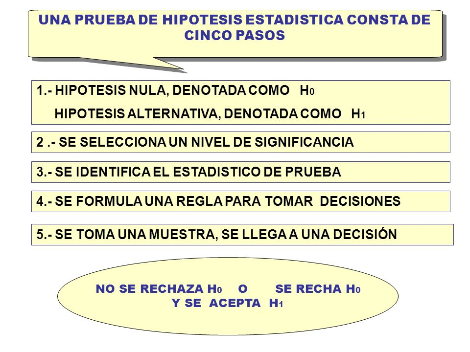 UNA PRUEBA DE HIPOTESIS ESTADISTICA CONSTA DE CINCO PASOS