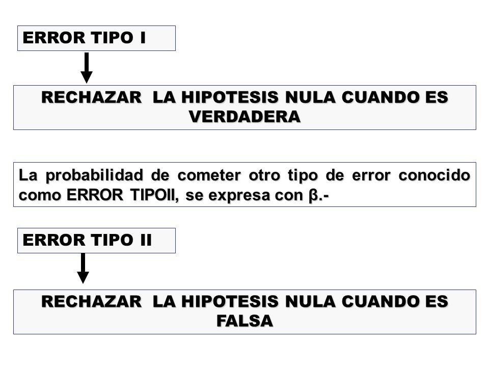 RECHAZAR LA HIPOTESIS NULA CUANDO ES VERDADERA