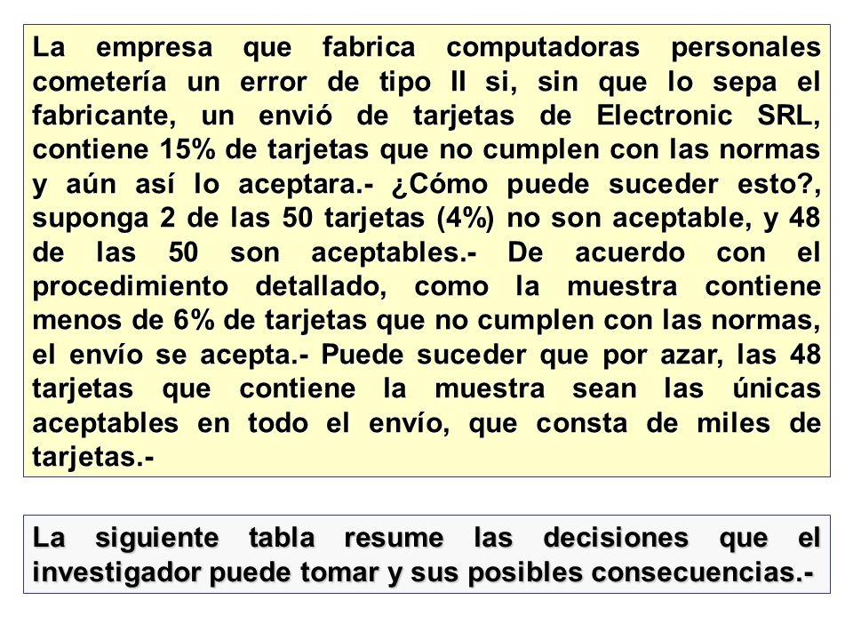 La empresa que fabrica computadoras personales cometería un error de tipo II si, sin que lo sepa el fabricante, un envió de tarjetas de Electronic SRL, contiene 15% de tarjetas que no cumplen con las normas y aún así lo aceptara.- ¿Cómo puede suceder esto , suponga 2 de las 50 tarjetas (4%) no son aceptable, y 48 de las 50 son aceptables.- De acuerdo con el procedimiento detallado, como la muestra contiene menos de 6% de tarjetas que no cumplen con las normas, el envío se acepta.- Puede suceder que por azar, las 48 tarjetas que contiene la muestra sean las únicas aceptables en todo el envío, que consta de miles de tarjetas.-
