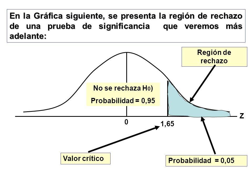 En la Gráfica siguiente, se presenta la región de rechazo de una prueba de significancia que veremos más adelante: