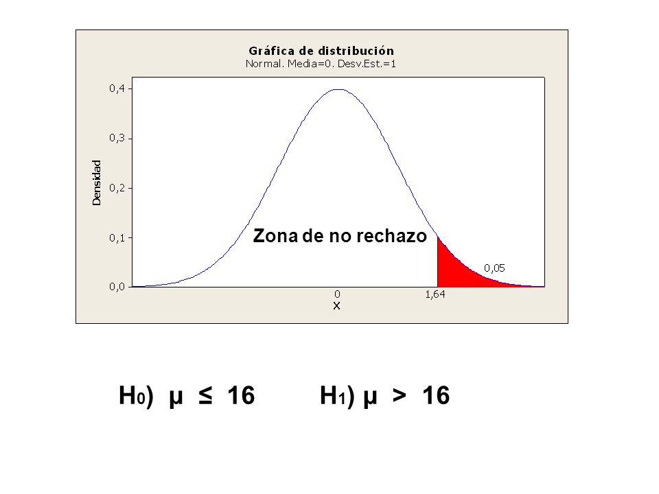 Zona de no rechazo H0) μ ≤ 16 H1) μ > 16