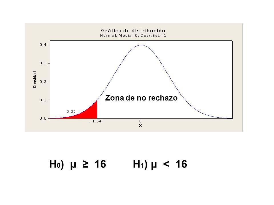 Zona de no rechazo H0) μ ≥ 16 H1) μ < 16