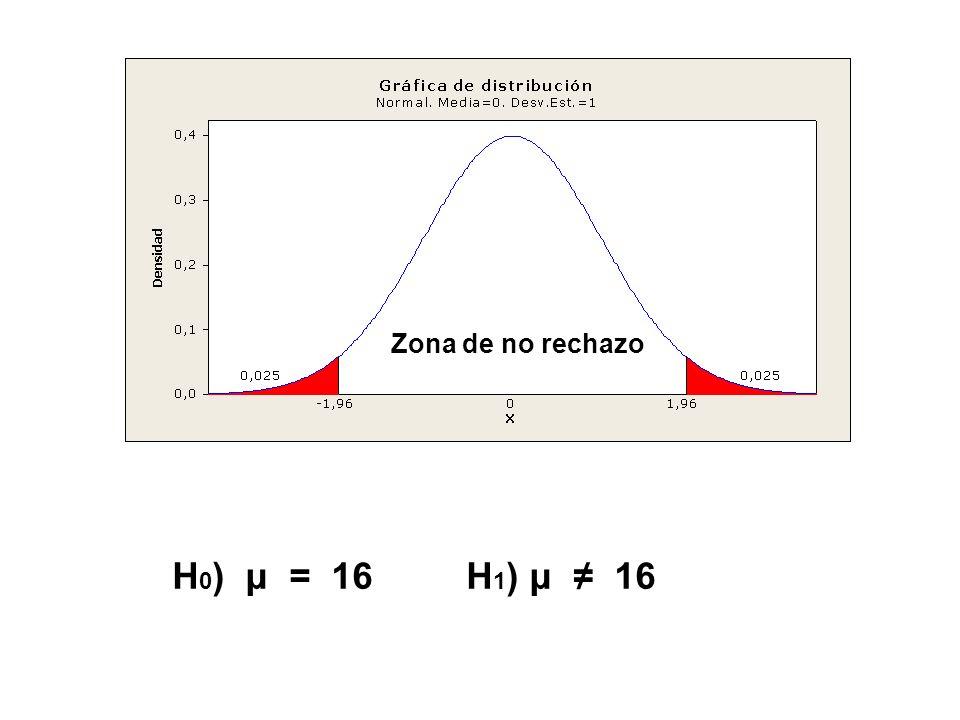 Zona de no rechazo H0) μ = 16 H1) μ ≠ 16