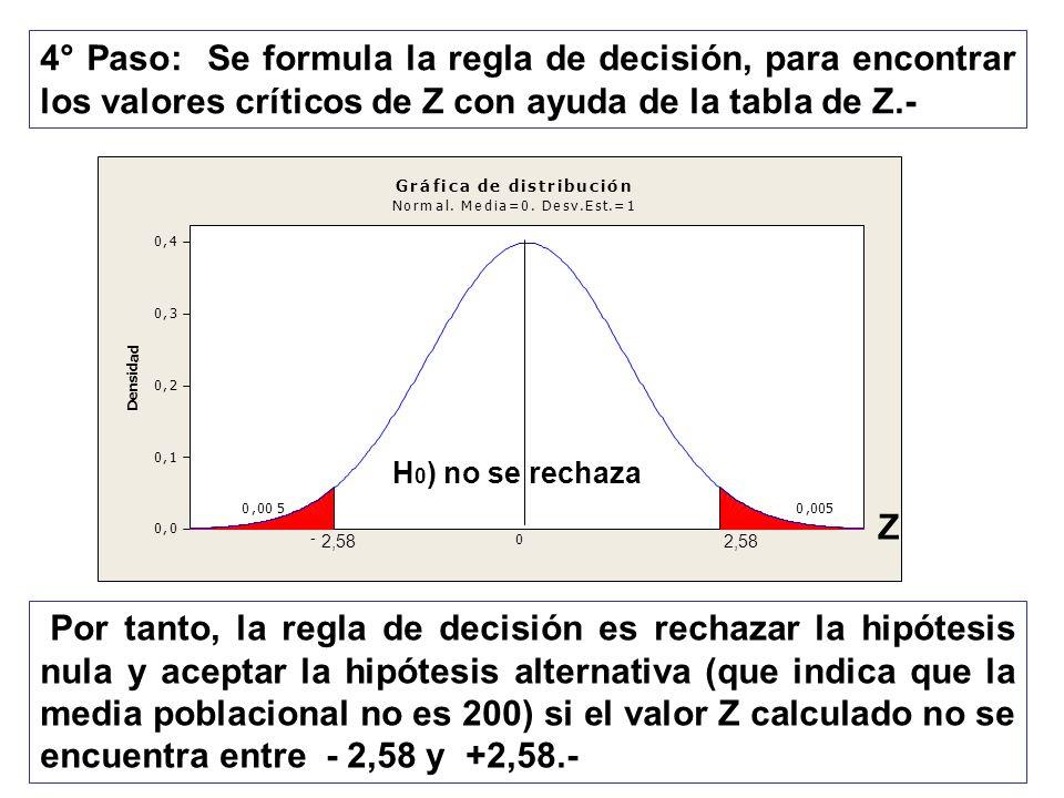 4° Paso: Se formula la regla de decisión, para encontrar los valores críticos de Z con ayuda de la tabla de Z.-