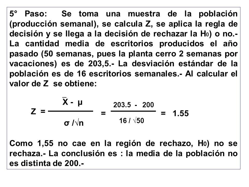 5° Paso: Se toma una muestra de la población (producción semanal), se calcula Z, se aplica la regla de decisión y se llega a la decisión de rechazar la H0) o no.- La cantidad media de escritorios producidos el año pasado (50 semanas, pues la planta cerro 2 semanas por vacaciones) es de 203,5.- La desviación estándar de la población es de 16 escritorios semanales.- Al calcular el valor de Z se obtiene: