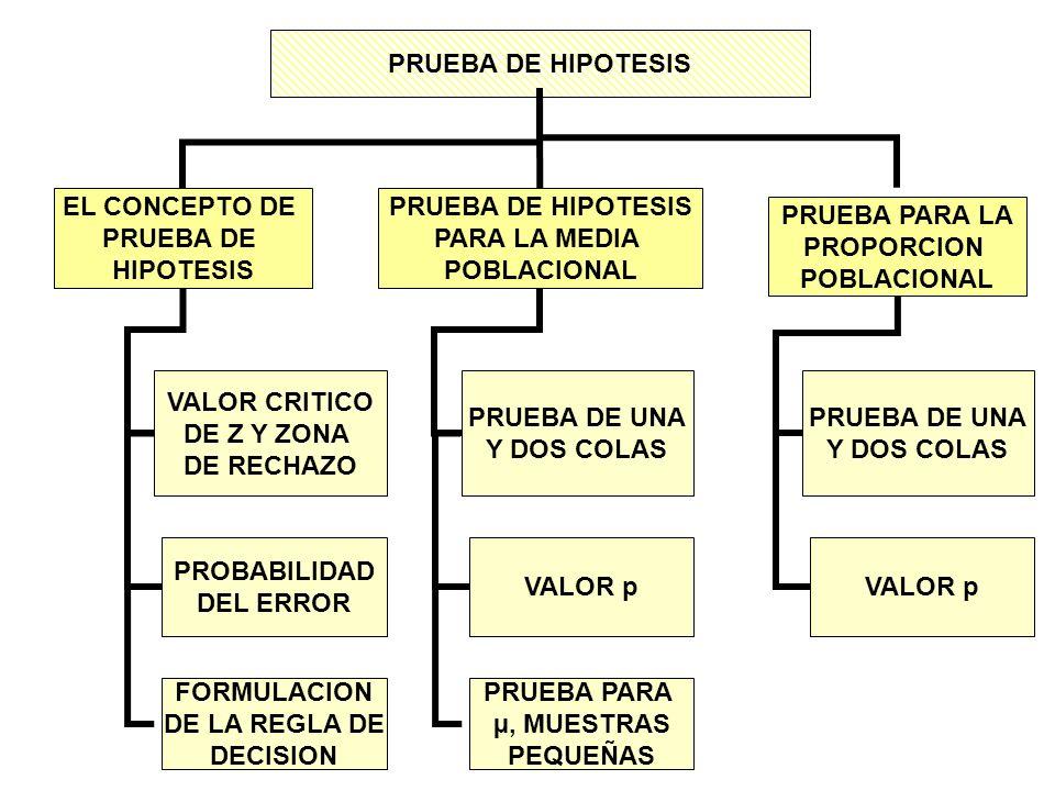 PRUEBA DE HIPOTESISEL CONCEPTO DE. PRUEBA DE. HIPOTESIS. PRUEBA DE HIPOTESIS. PARA LA MEDIA. POBLACIONAL.