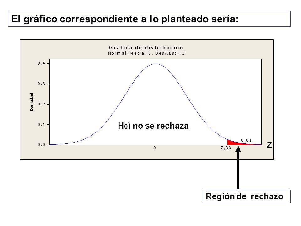 El gráfico correspondiente a lo planteado sería: