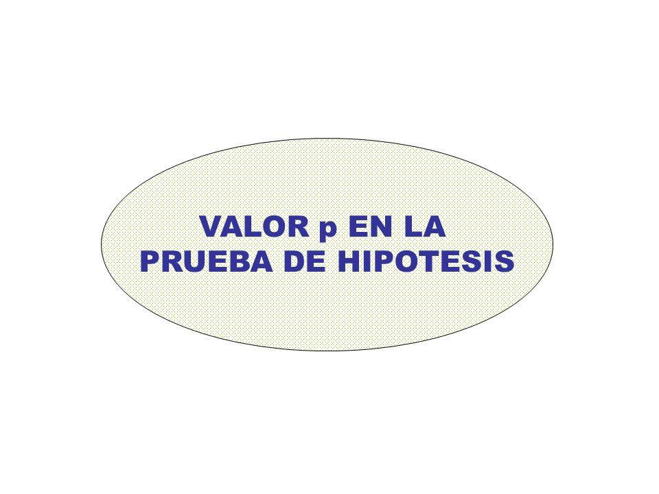 VALOR p EN LA PRUEBA DE HIPOTESIS