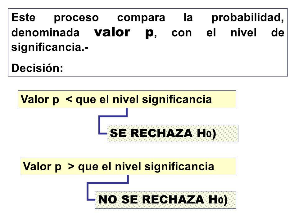 Este proceso compara la probabilidad, denominada valor p, con el nivel de significancia.-