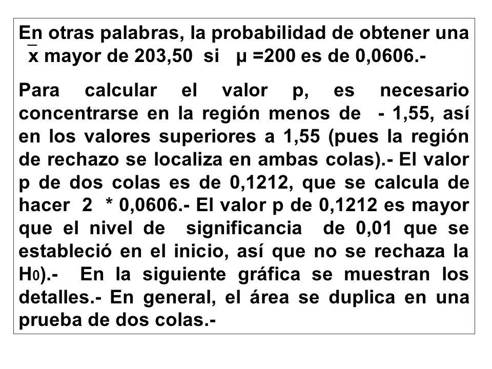 En otras palabras, la probabilidad de obtener una x mayor de 203,50 si μ =200 es de 0,0606.-