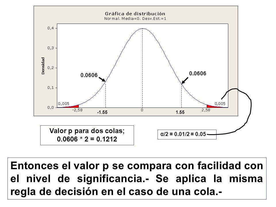 Valor p para dos colas; 0.0606 * 2 = 0.1212