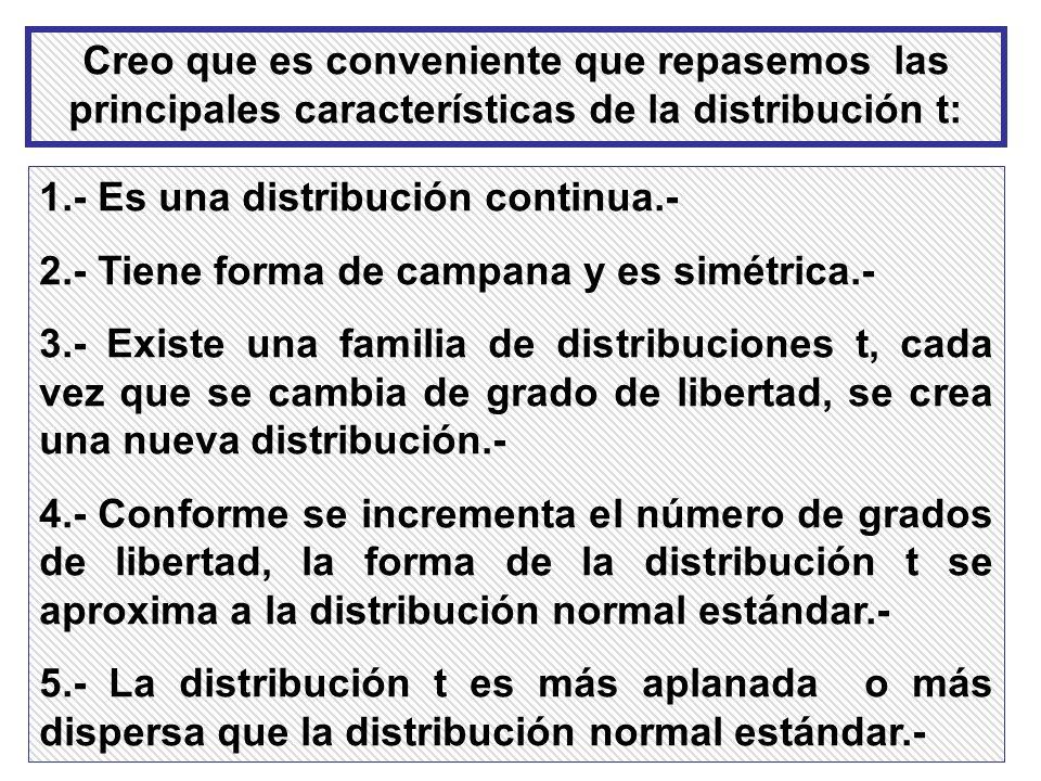 Creo que es conveniente que repasemos las principales características de la distribución t: