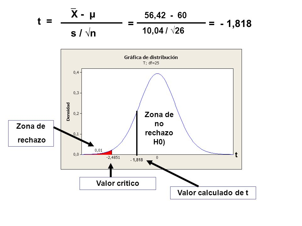 X - μ 56,42 - 60. t = = = - 1,818. s / √n. 10,04 / √26. , 4. 3. 2. 1. D. e. n. s.