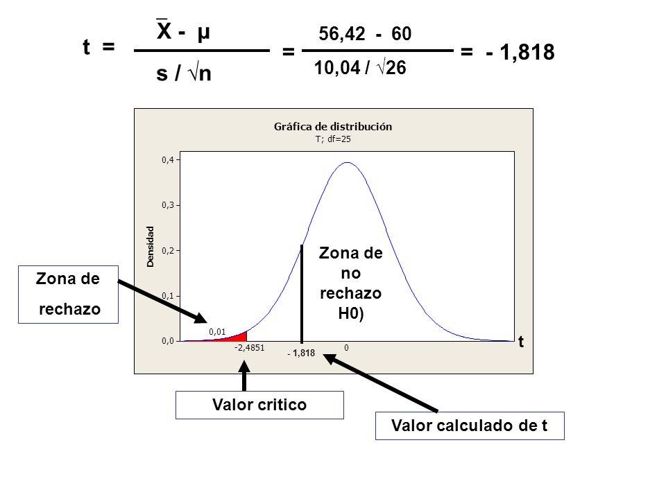 X - μ56,42 - 60. t = = = - 1,818. s / √n. 10,04 / √26. , 4. 3. 2. 1. D. e. n. s. i. d. a. - 851.