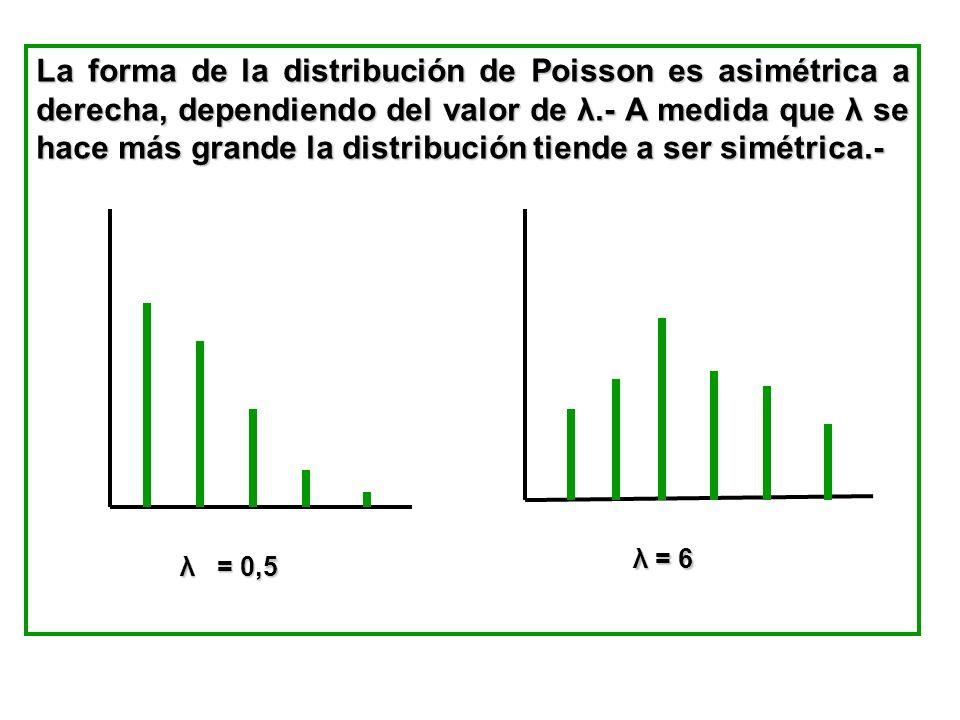 La forma de la distribución de Poisson es asimétrica a derecha, dependiendo del valor de λ.- A medida que λ se hace más grande la distribución tiende a ser simétrica.-