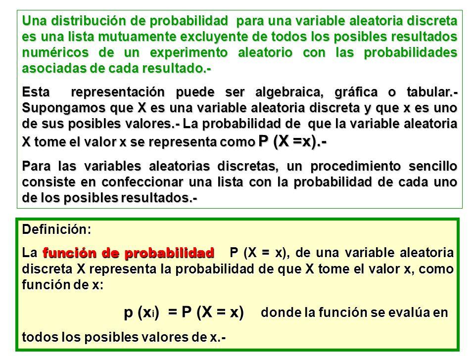 Una distribución de probabilidad para una variable aleatoria discreta es una lista mutuamente excluyente de todos los posibles resultados numéricos de un experimento aleatorio con las probabilidades asociadas de cada resultado.-