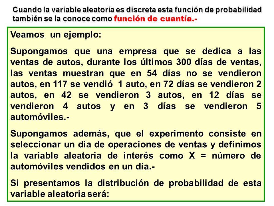 Cuando la variable aleatoria es discreta esta función de probabilidad también se la conoce como función de cuantía.-
