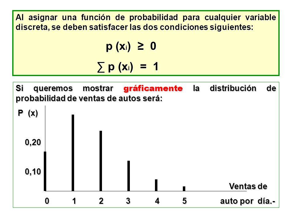 Al asignar una función de probabilidad para cualquier variable discreta, se deben satisfacer las dos condiciones siguientes: