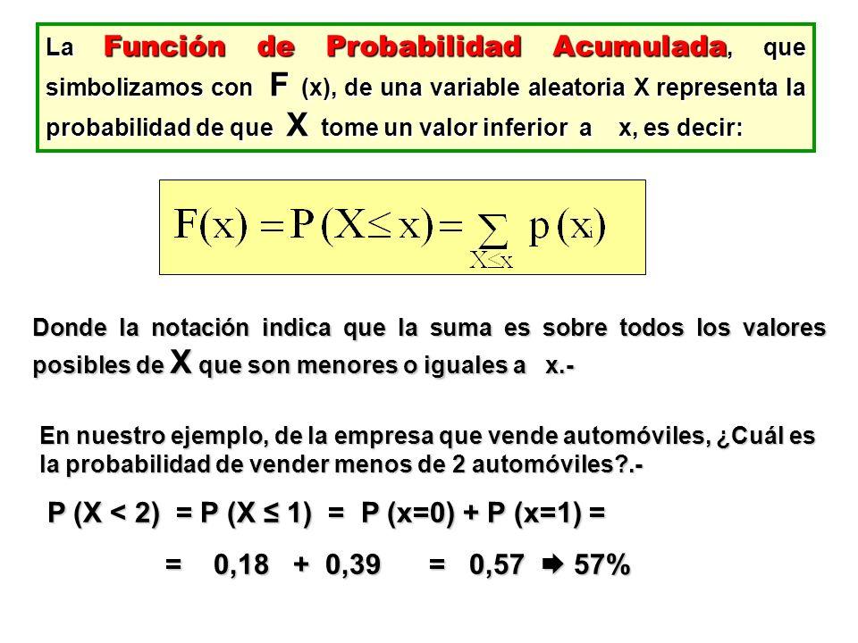 P (X < 2) = P (X ≤ 1) = P (x=0) + P (x=1) =